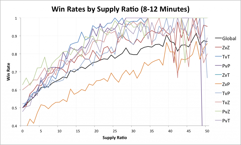 Win Rates by Supply Difference (mid-game)