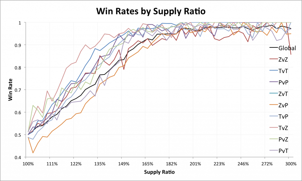Win Rates by Supply Ratio