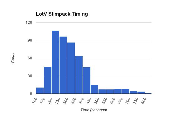 LotV Stimpack Timing