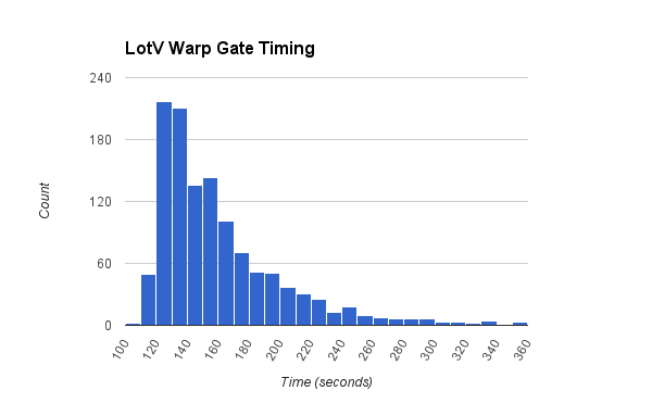 LotV Warp Gate Timing