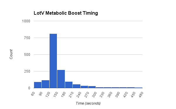 LotV Metabolic Boost Timing